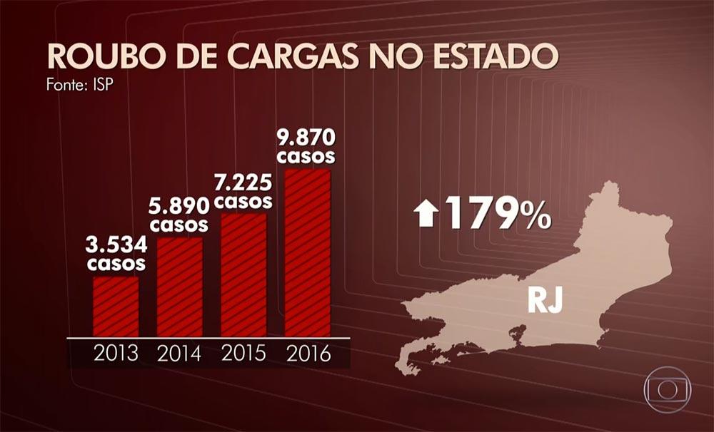 Índice dos roubos de cargas no Rio de Janeiro de 2013 a 2016.